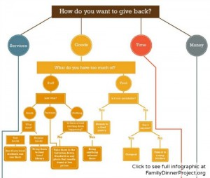 Giving Decision Tree at FamilyDinnerProject.org (click to see the full infographic)